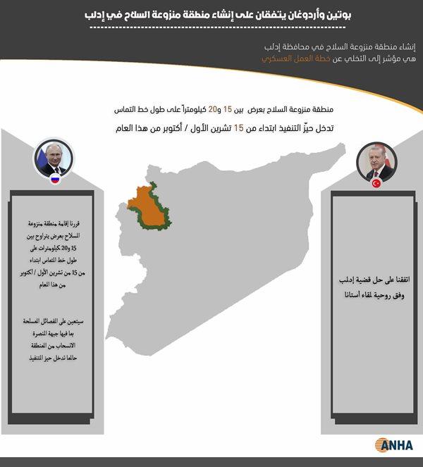 بوتين وأردوغان يتقفان على إنشاء منطقة منزوعة السلاح في إدلب