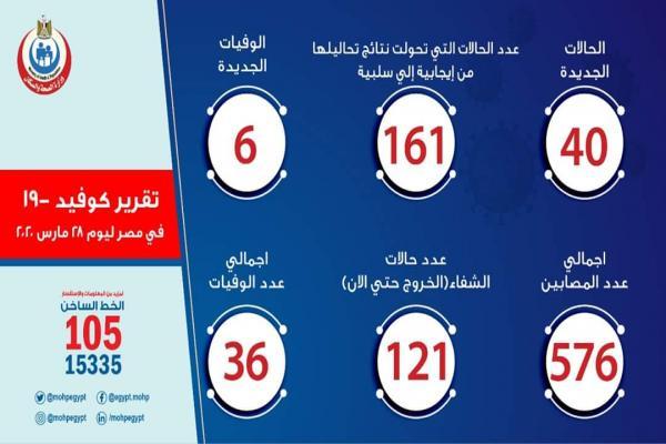 ارتفاع أعداد المصابين بفيروس كورونا في مصر إلى 576 و36 حالة وفاة