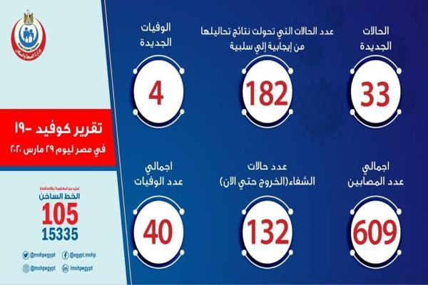 ارتفاع أعداد المصابين بفيروس كورونا في مصر إلى 609 و40 حالة وفاة