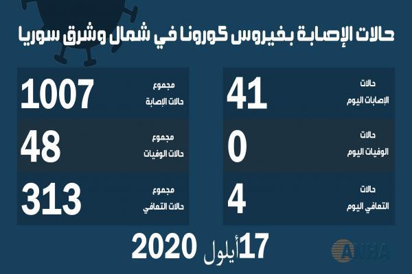٤١ إصابة جديدة بفيروس كورونا و4 حالات شفاء في شمال وشرق سوريا
