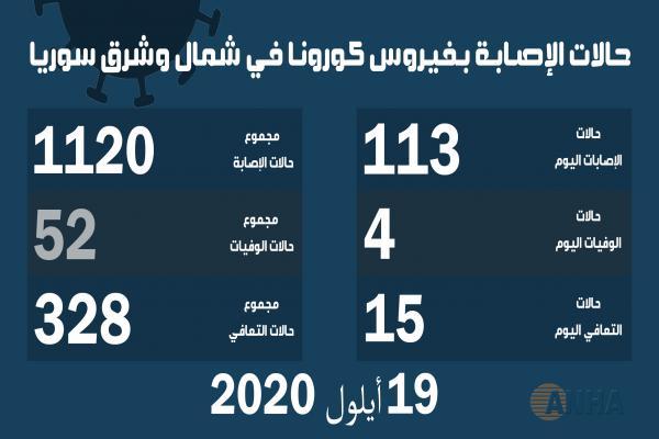 ٤ وفيات و١١٣ إصابة جديدة بفيروس كورونا في شمال وشرق سوريا