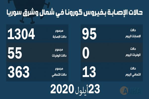 ٩٥ إصابة جديدة بفيروس كورونا في شمال وشرق سوريا