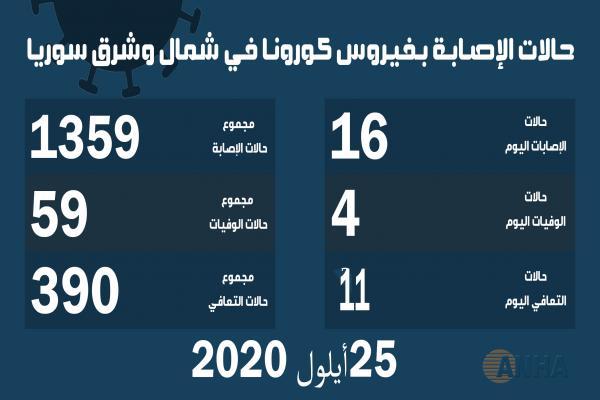 أربع وفيات و ١٦ إصابة جديدة بكوفيد ١٩ في شمال وشرق سوريا