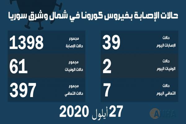حالتا وفاة و٣٩ إصابة جديدة بفيروس كورونا في شمال وشرق سوريا