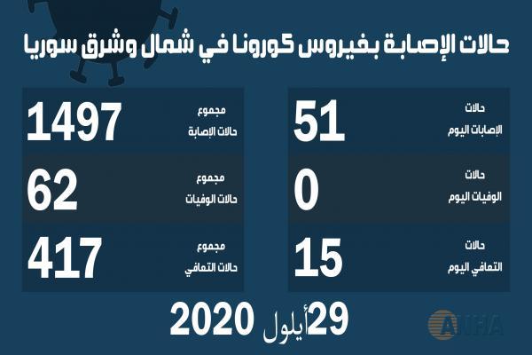 ٥١ إصابة جديدة بفيروس كورونا في شمال وشرق سوريا