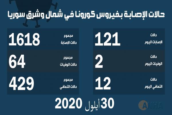 حالتا وفاة و١٢١ إصابة جديدة بفيروس كورونا في شمال وشرق سوريا