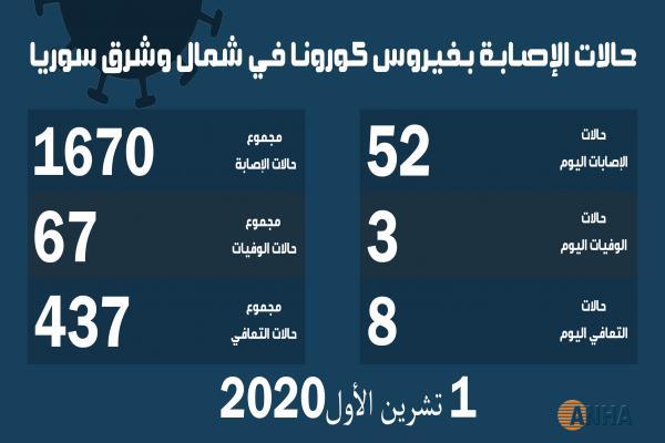 ثلاث وفيات و٥٢ إصابة جديدة بفيروس كورونا في شمال وشرق سوريا