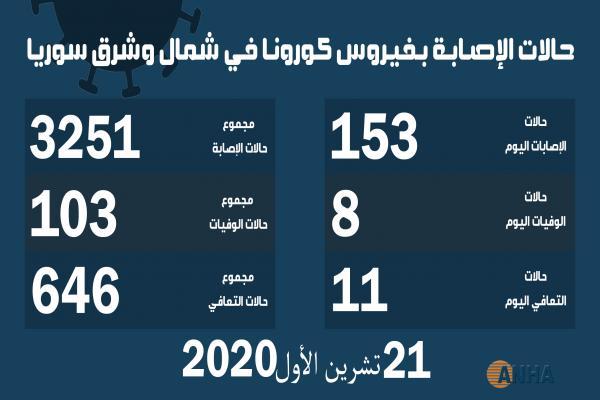 عدد الوفيات بفيروس كورونا في شمال وشرق سوريا تخطى حاجز المئة