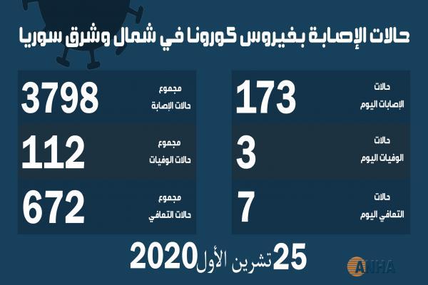 ثلاث وفيات و١٧٣ إصابة جديدة بفيروس كورونا في شمال وشرق سوريا