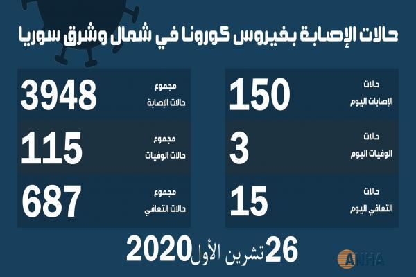 ثلاث وفيات و١٥٠ إصابة جديدة بفيروس كورونا في شمال وشرق سوريا