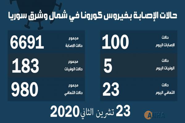 خمس وفيات ومئة إصابة جديدة بفيروس كورونا في شمال وشرق سوريا