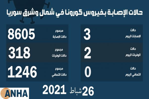 حالتا وفاة و٣ إصابات جديدة بفيروس كوفيد 19 في شمال وشرق سوريا