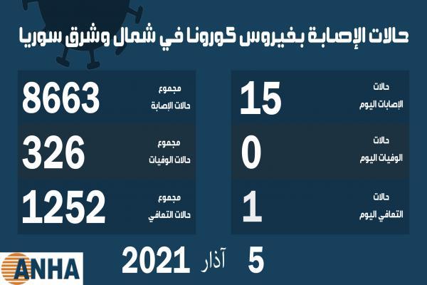 ١٥ إصابة جديدة بفيروس كورونا في شمال وشرق سوريا