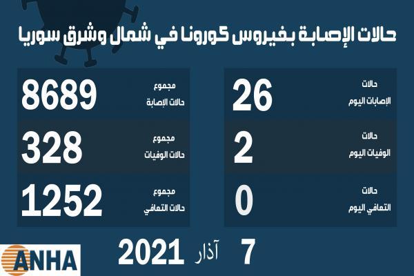 حالتا وفاة و26 إصابة جديدة بفيروس كورونا في شمال وشرق سوريا
