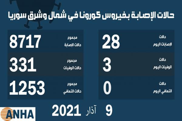 ثلاث وفيات و٢٨ إصابة جديدة بكورونا في شمال وشرق سوريا