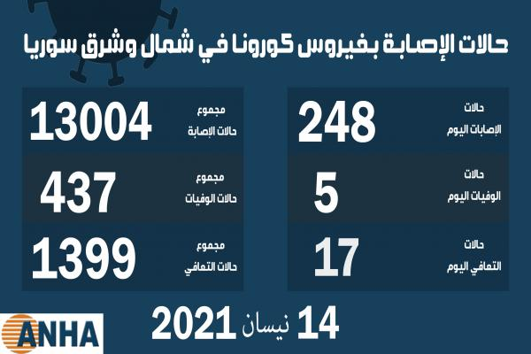 خمس وفيات و٢٤٨ إصابة جديدة بكورونا في شمال وشرق سوريا