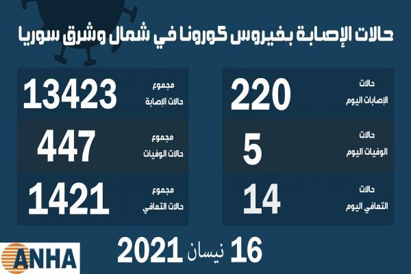 خمس وفيات و٢٢٠ إصابة جديدة بفيروس كورونا في شمال وشرق سوريا