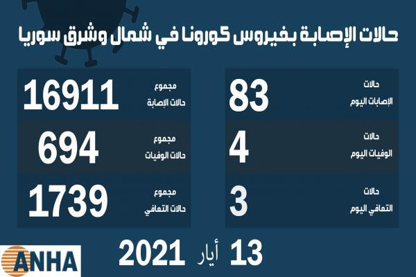 أربع وفيات و83 إصابة جديدة بكورونا في شمال وشرق سوريا