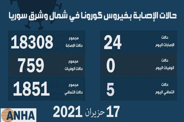 24 إصابة جديدة بكورونا في شمال وشرق سوريا