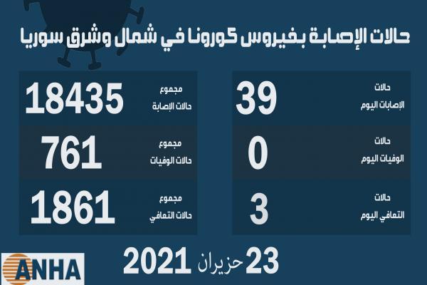39 إصابة جديدة بفيروس كورونا في شمال وشرق سوريا