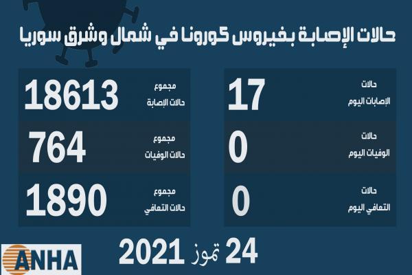17 إصابة جديدة بكورونا في شمال وشرق سوريا