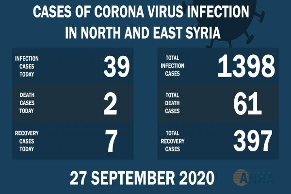 Two deaths, 39 new cases of Coronavirus in NE Syria