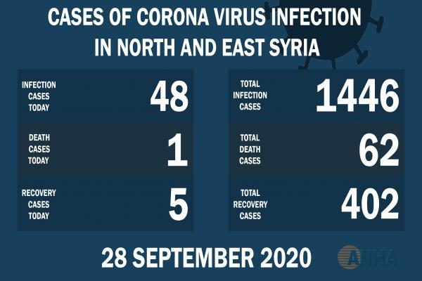 One death, 48 cases with Covid -19 in NE, Syria
