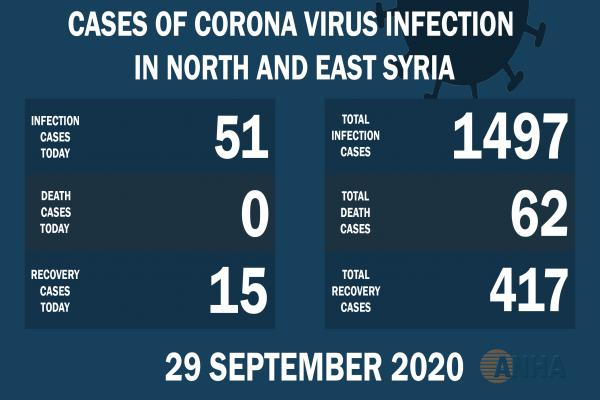 51 new cases with Covid 19 in NE, Syria