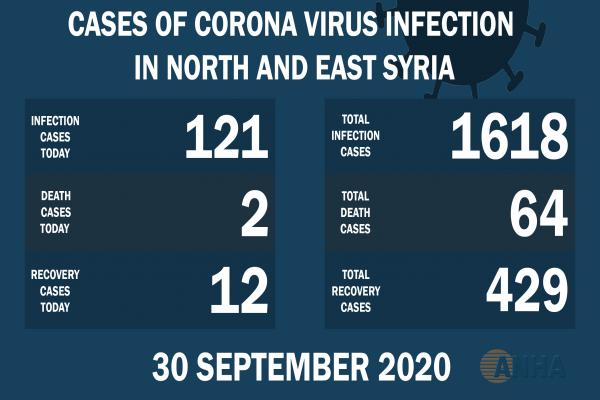 2 deaths, 121 new cases with Covid 19 in NE, Syria