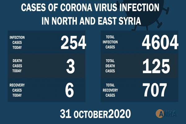 Covid- 19 cases in NE Syria surpass 4,600