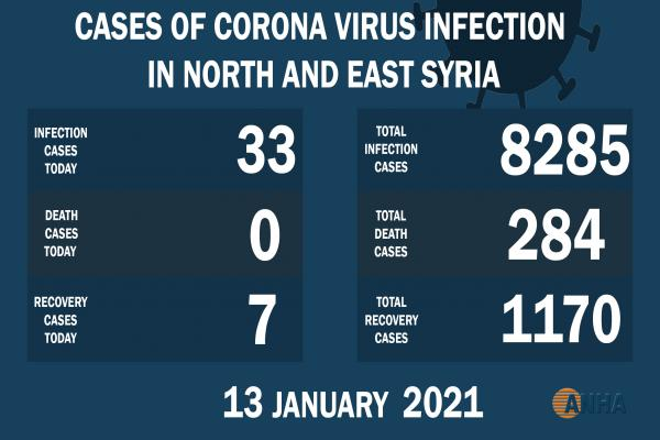 33 new cases of COVID-19 in NE Syria