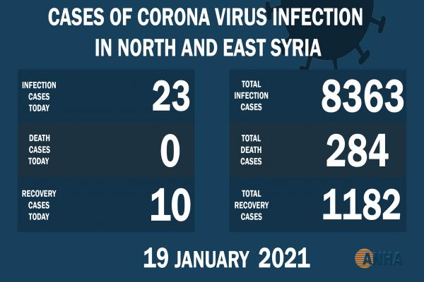 23 new cases by COVID- 19 in NE Syria