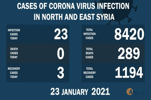 23 new cases by COVID-19 in NE Syria