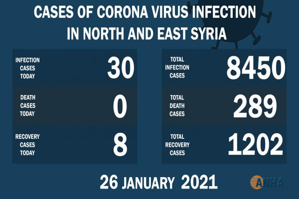 30 new cases by COVID-19 in NE Syria