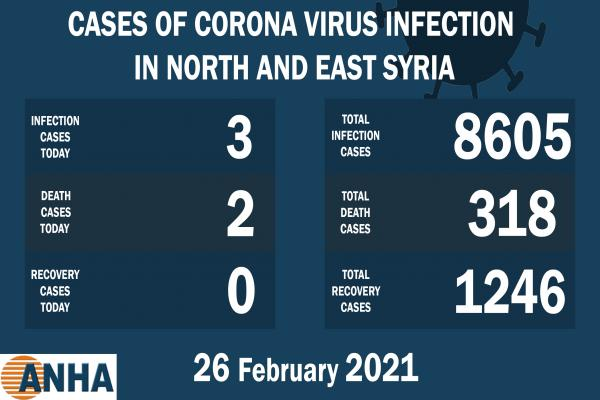 Two deaths, 3 new cases of Covid-19 virus in N. E. Syria