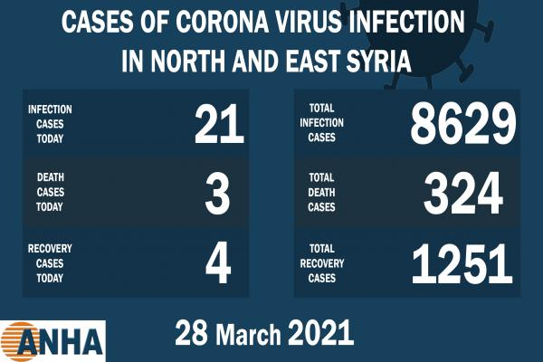 3 deaths, 21 cases with COVID 19 in NE, Syria