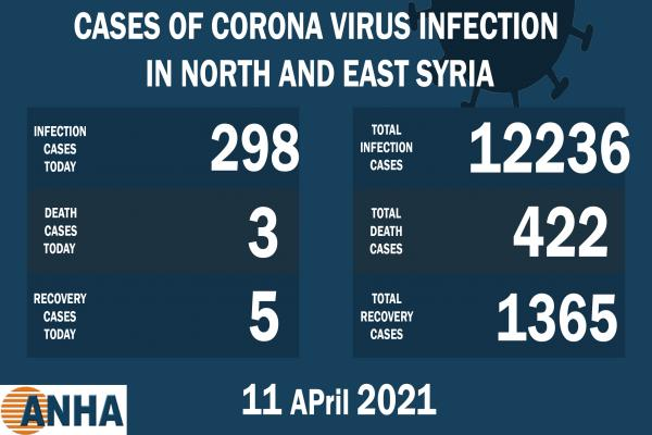 3  deaths and 298 new corona cases in NE Syria