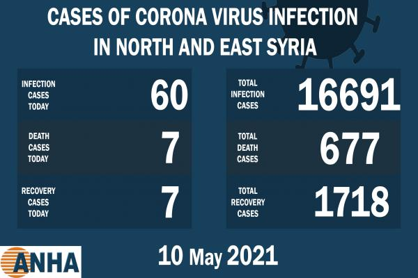 7 deaths and 60 new corona cases in NE Syria