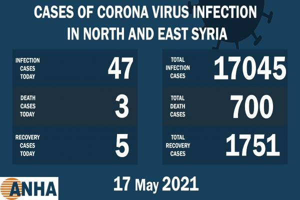 3 deaths, 47 new cases of Coronavirus in N. E. Syria