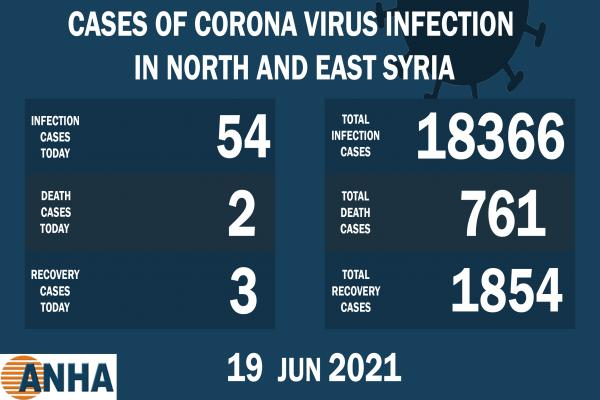 2 deaths and 54 new corona cases recorded in NE Syria
