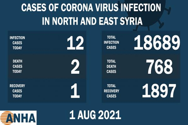 2 deaths and 12 new corona cases recorded in NE Syria