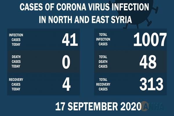 41 casos de noticias con Covid-19 y 4 curados en el noreste de Siria