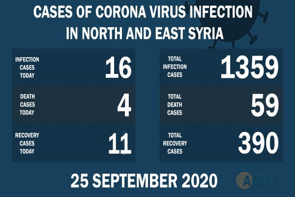 Cuatro muertes, 16 nuevos casos de Covid-19 en el noreste de Siria
