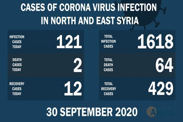 2 muertes y 121 nuevos casos de Covid 19 en el noreste de Siria