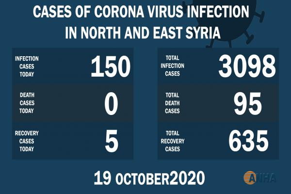 Más de 3000 casos con Covid-19 en NE de Siria