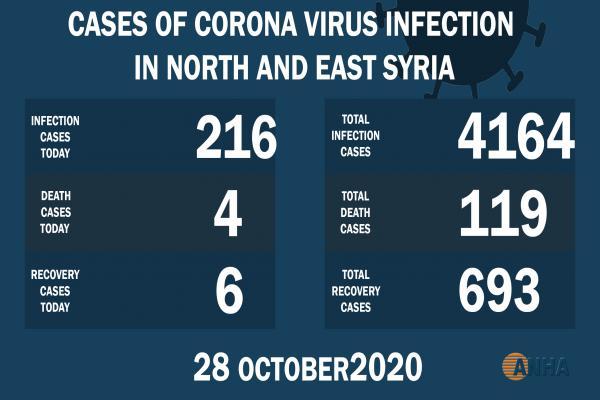 Los casos de infección por Covid-19 en el noreste de Siria superan los 4000