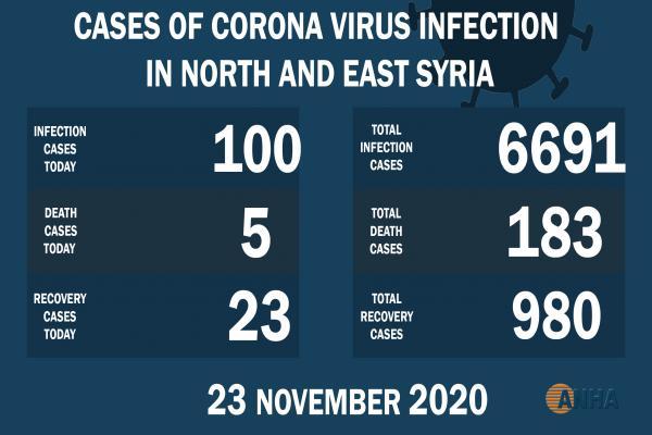 Cinco muertes y 100 nuevos casos de Covid -19 en el noreste de Siria