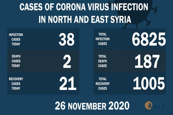 Disminución de casos de infección pandémica por Covid-19 en el noreste de Siria