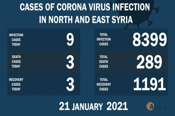 La tasa más baja de enero de CVOVID-19 en el noreste de Siria