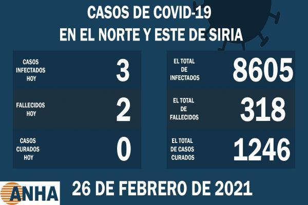 Dos muertes y tres nuevos casos de virus Covid-19 en el norte de Siria